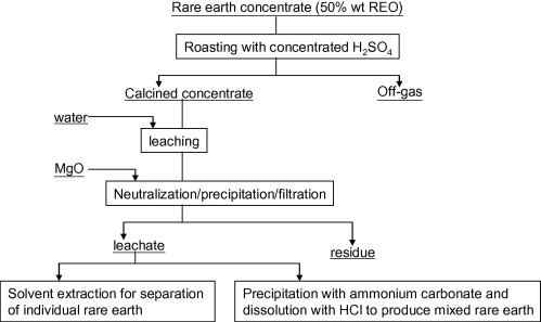 A critical review on solvent extraction of rare earths from aqueous