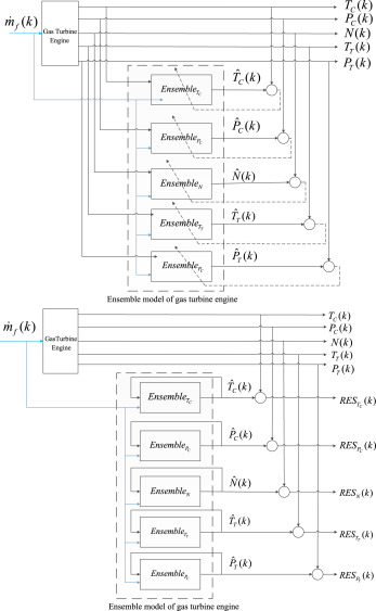 An ensemble of dynamic neural network identifiers for fault