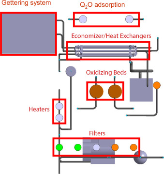 Preliminary piping layout and integration of European test blanket