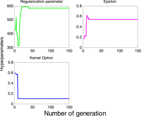 A hybrid particle swarm optimization and support vector regression