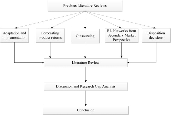 A literature review and perspectives in reverse logistics - literature review