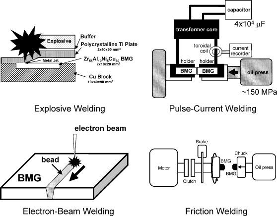 Liquid phase and supercooled liquid phase welding of bulk metallic