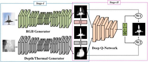 Quality\u2013aware dual\u2013modal saliency detection via deep reinforcement
