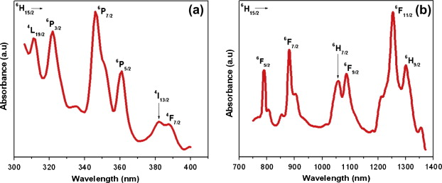 Optical properties and Judd\u2013Ofelt parameters of Dy3+ doped K2GdF5