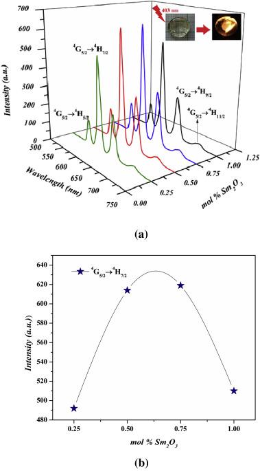 Luminescence dynamics and investigation of Judd-Ofelt intensity