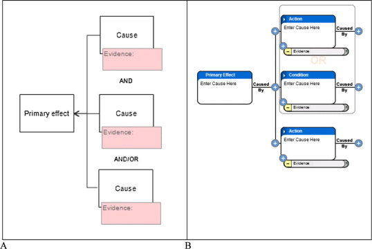 Rationale mapping and functional modelling enhanced root cause - root cause analysis