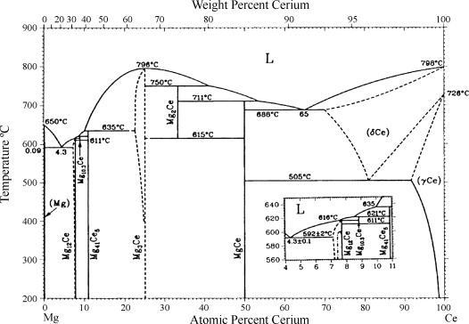 Experimental study of the Ce\u2013Mg\u2013Zn phase diagram at 350 °C via