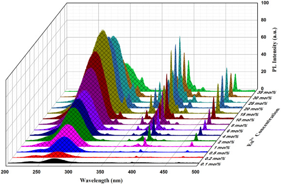Crystal structure and Judd-Ofelt properties of a novel color tunable