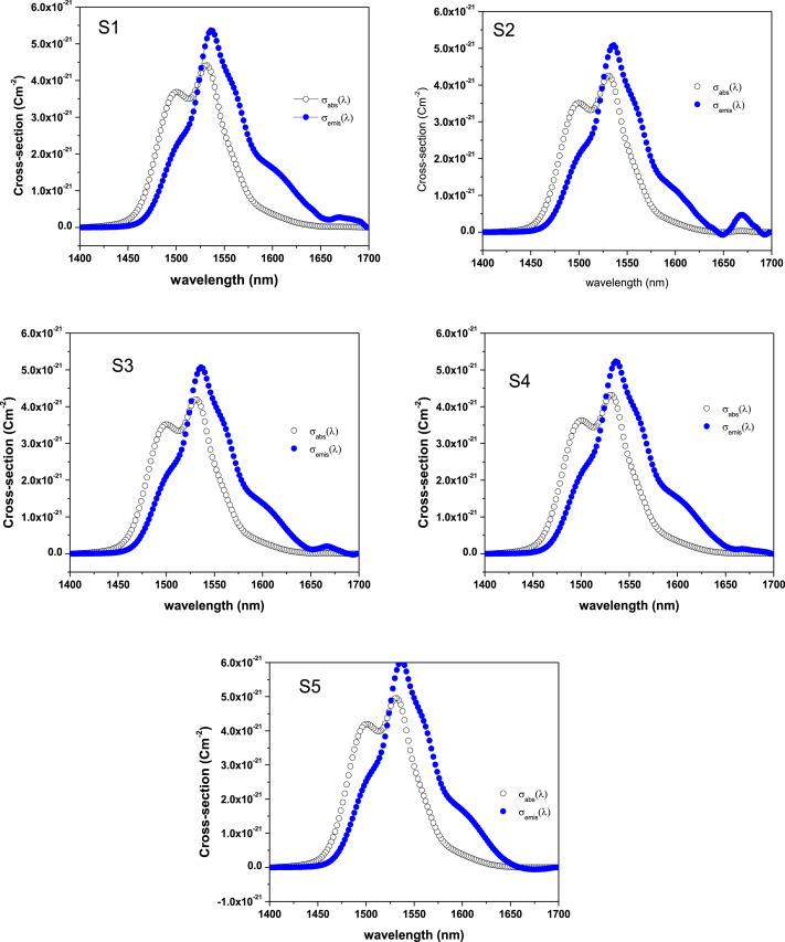 Judd\u2013Ofelt analysis of spectroscopic properties of Er3+ doped TeO2