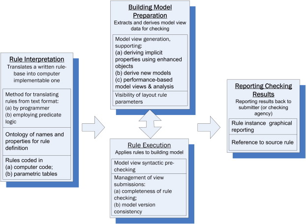 Automatic rule-based checking of building designs - ScienceDirect