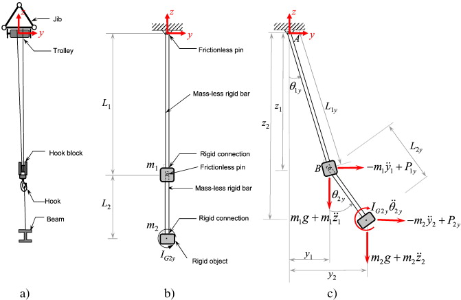 Control of fast crane operation - ScienceDirect