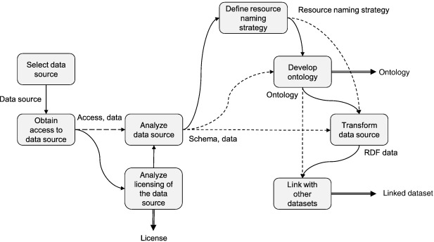 Guidelines for Linked Data generation and publication An example in