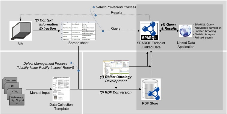 A linked data system framework for sharing construction defect