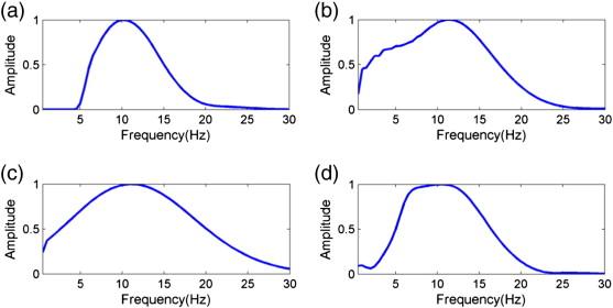 Full waveform inversion method using envelope objective function