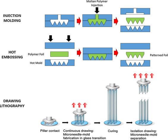 Microneedle arrays as transdermal and intradermal drug delivery