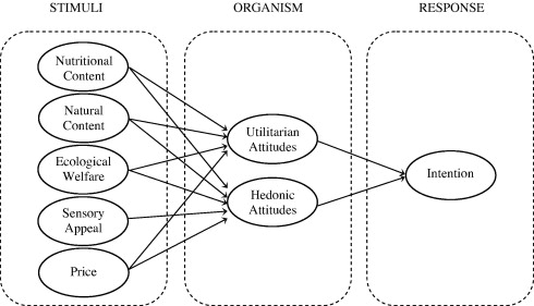 Consumers\u0027 perceptions of organic food attributes and cognitive and