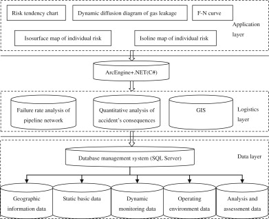Quantitative risk analysis of urban natural gas pipeline networks