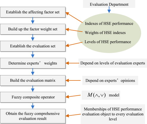 Performance assessment system of health, safety and environment