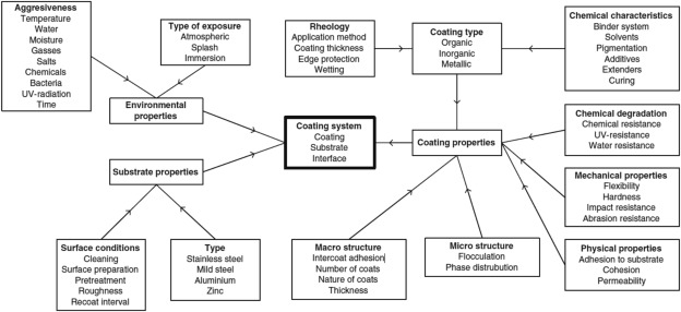 Modelling of pitting corrosion in marine and offshore steel