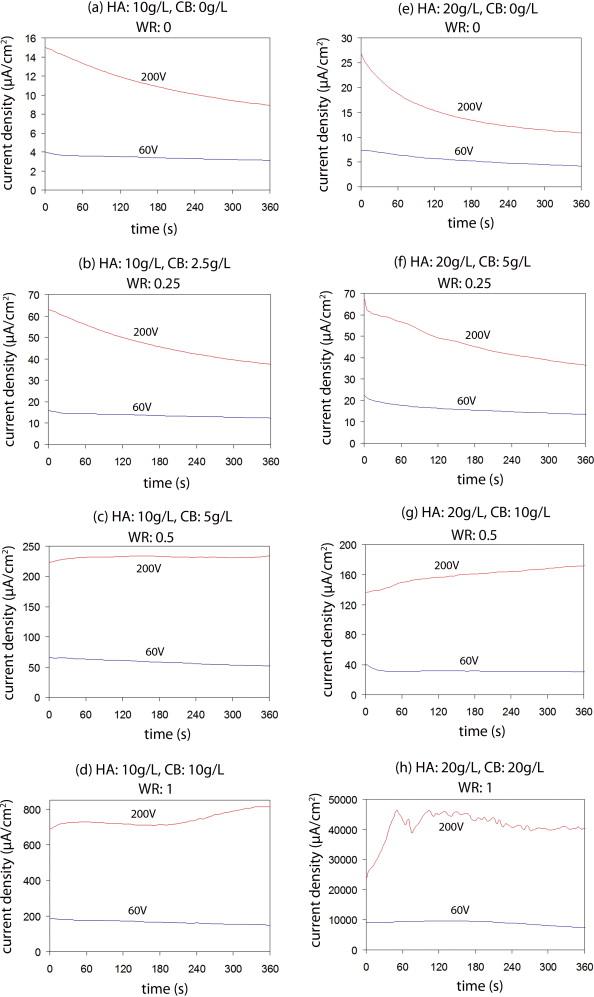 Electrophoretic deposition of hydroxyapatite nanostructured coatings - og and e