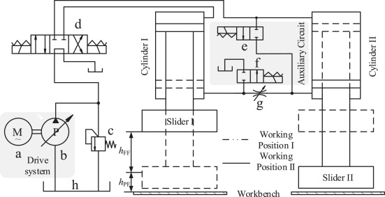 Analysis of a novel energy-efficient system with double-actuator for