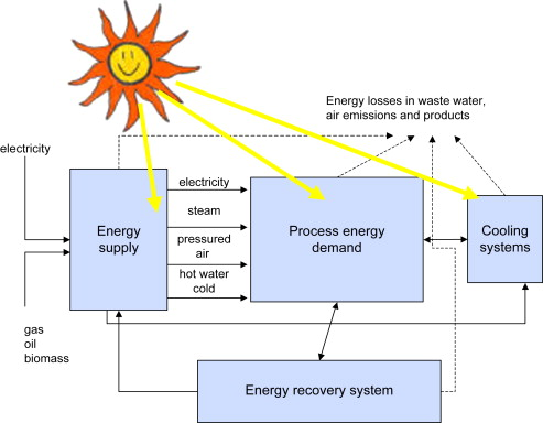 Minimizing greenhouse gas emissions through the application of solar - solar thermal energy
