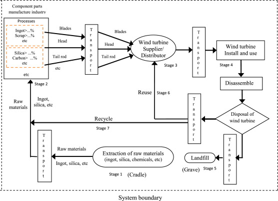 Wind Turbine Wiring Schematic Wiring Diagram