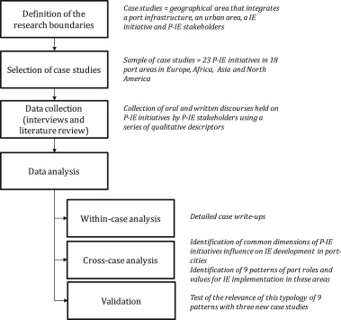 Implementing industrial ecology in port cities international - Case Analysis
