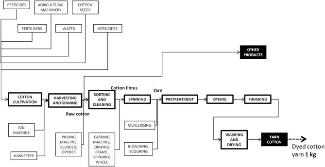 Environmental analysis of a cotton yarn supply chain - ScienceDirect