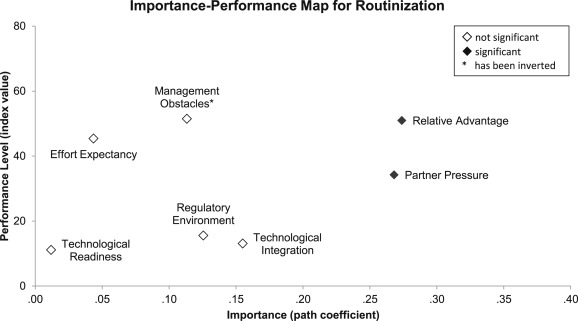 Towards an importance\u2013performance analysis of factors affecting e