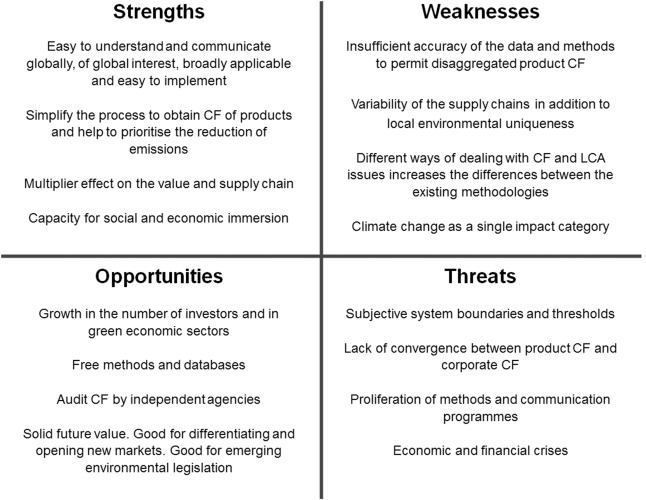 Strengths-Weaknesses-Opportunities-Threats analysis of carbon