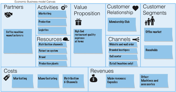 The triple layered business model canvas A tool to design more