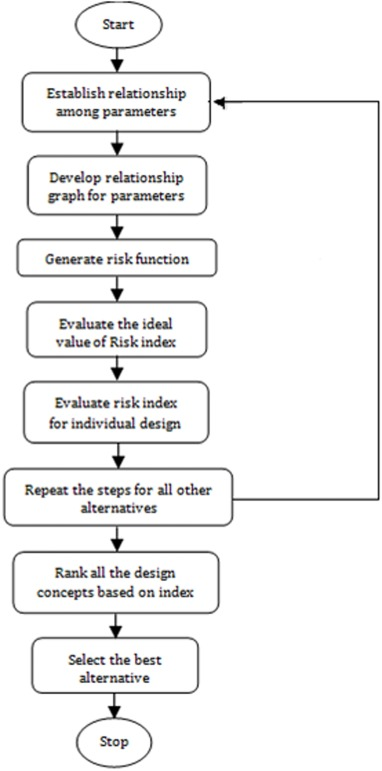 A holistic framework for environment conscious based product risk - product risk assessment