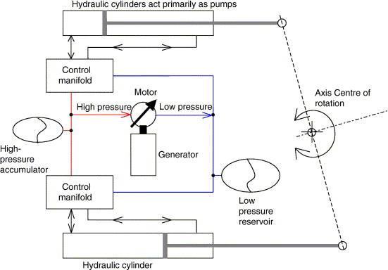 Design, simulation, and testing of a novel hydraulic power take-off