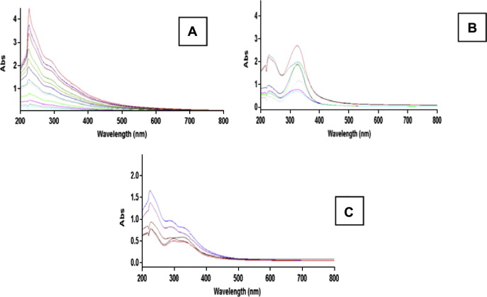 UV\u2013Vis as quantification tool for solubilized lignin following a