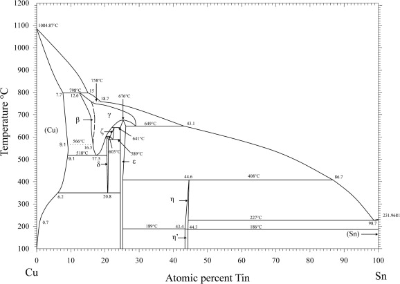The Cu\u2013Sn phase diagram, Part I New experimental results