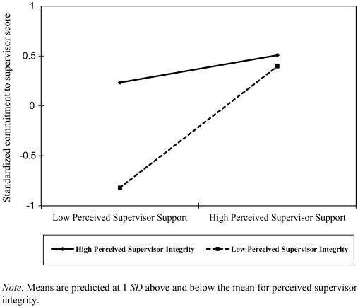 When do subordinates commit to their supervisors? Different effects