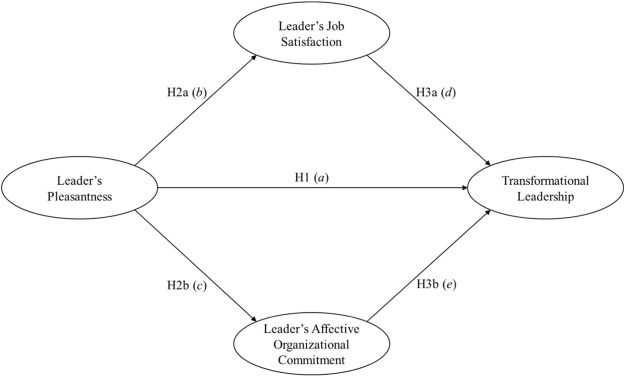 Do happy leaders lead better? Affective and attitudinal antecedents - transformational leadership definition