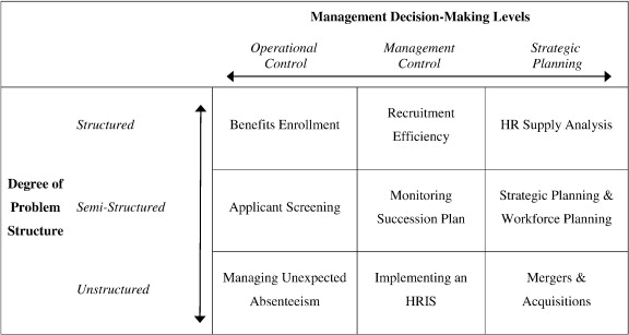 Human resource metrics and decision support A classification