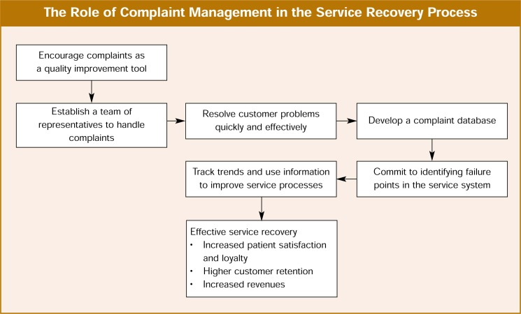 The Role of Complaint Management in the Service Recovery Process