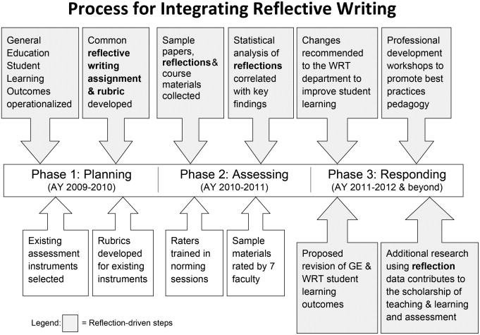 The three-fold benefit of reflective writing Improving program - sample timeline for students