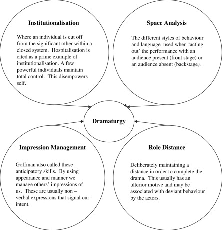 Structural Theory Sociology Spenceru0027s Typology of Militant and - best skills for resume