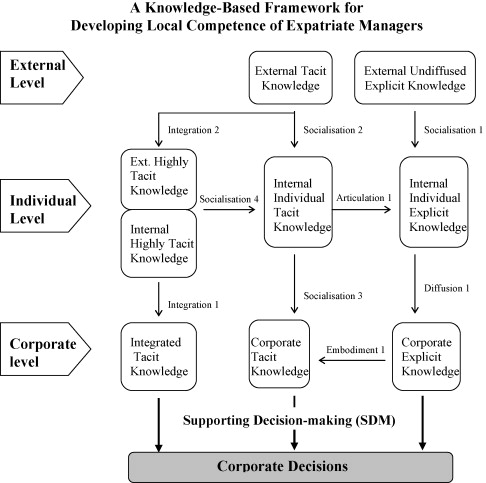 Developing the local competence of expatriate managers for emerging
