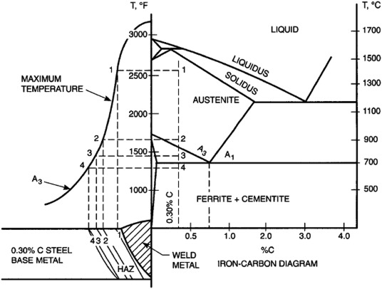 Mechanical and electrochemical behaviors of butt-welded high