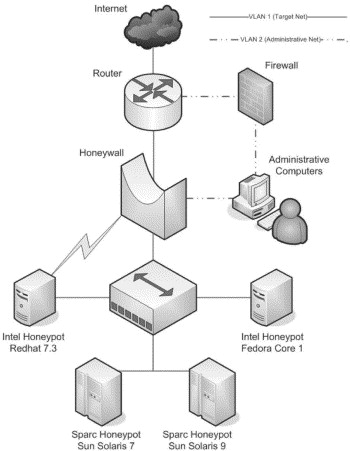 Honeynets a tool for counterintelligence in online security