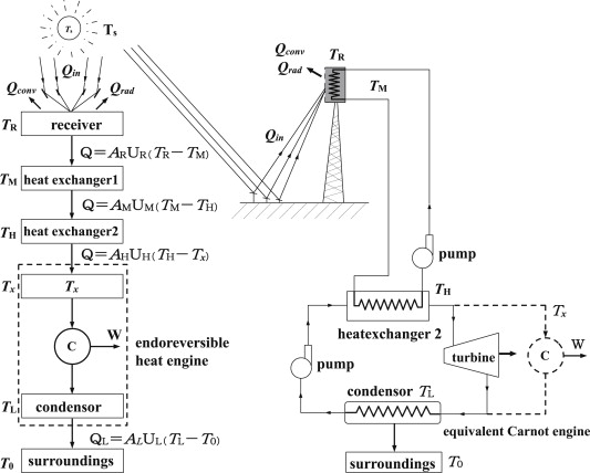 Thermodynamic analysis of an idealised solar tower thermal power