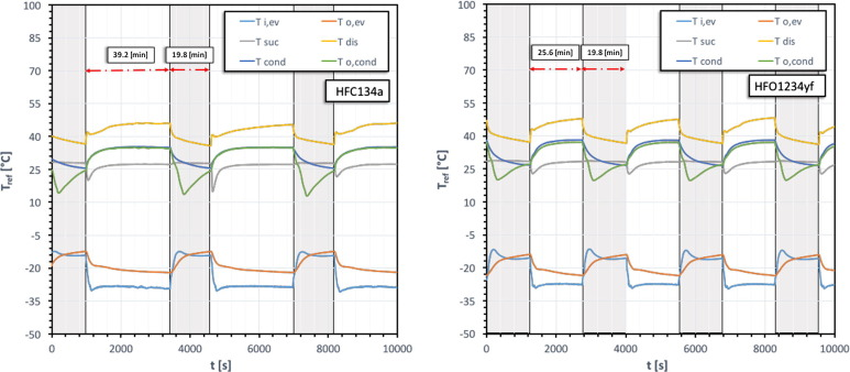 An experimental investigation on the substitution of HFC134a with