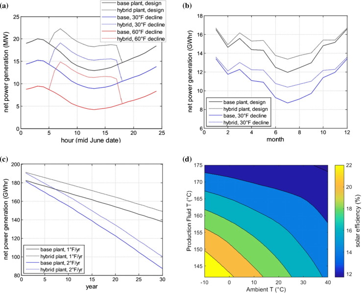 A review of concentrated solar power hybrid technologies - ScienceDirect
