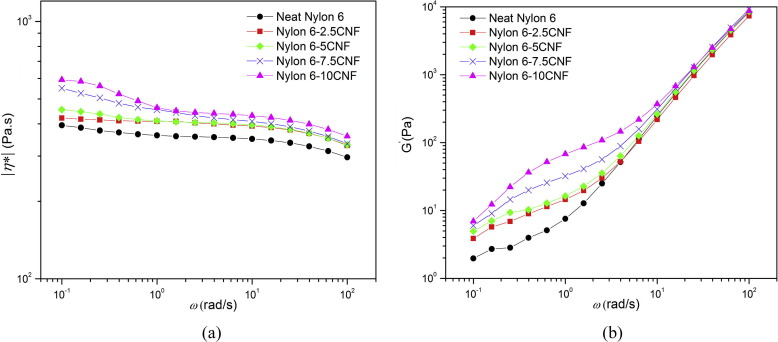 Fabrication and characterization of Nylon 6/cellulose nanofibrils