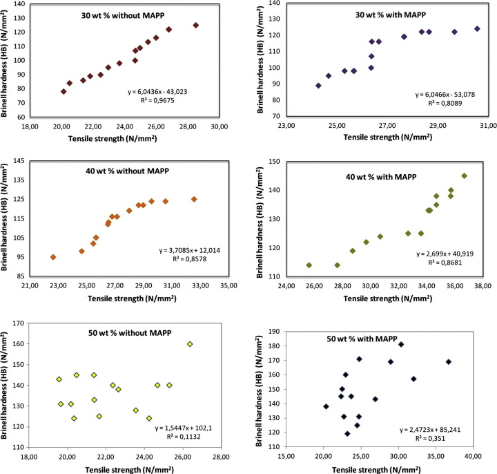 Investigation of correlation between Brinell hardness and tensile